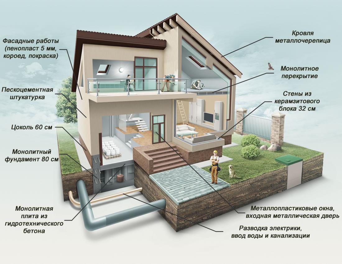 Перечень работ входящих в стоимость строительства дома